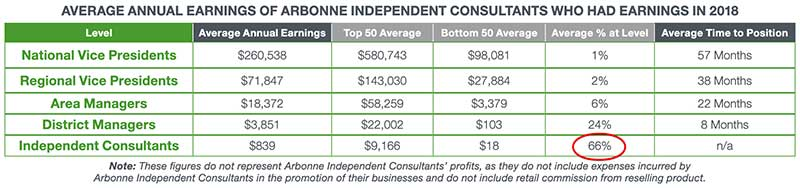 arbonne independent consultant compensation