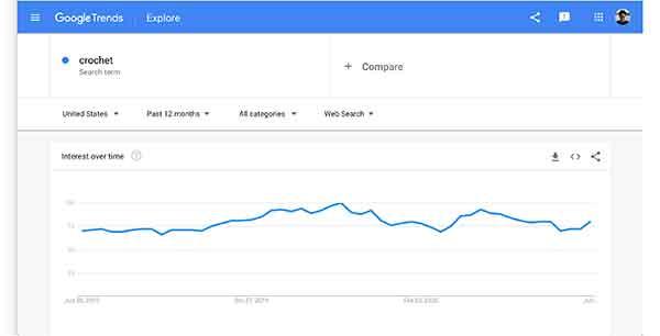 crochet affiliate programs - google trends